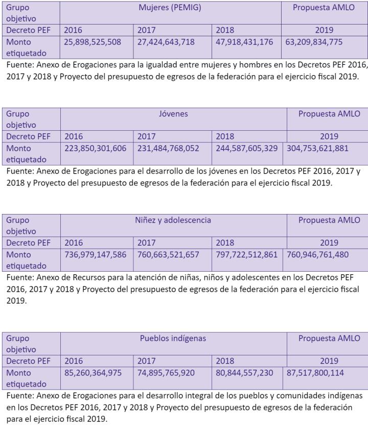 tabla 2 morada